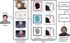 Ein 3D-Gittermodell des Hörerkopfes ermöglicht die Erstellung eines akustischen Fingerabdrucks, der HRTF.